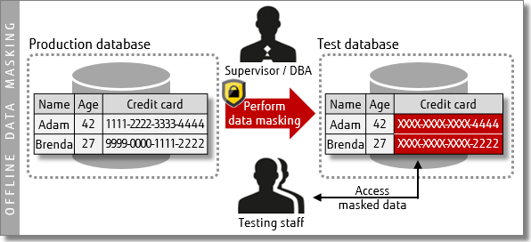 Diagram - Offline data masking