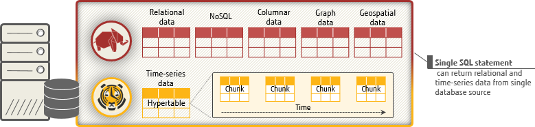 Diagram: How TimescaleDB extends FUJITSU Enterprise Postgres