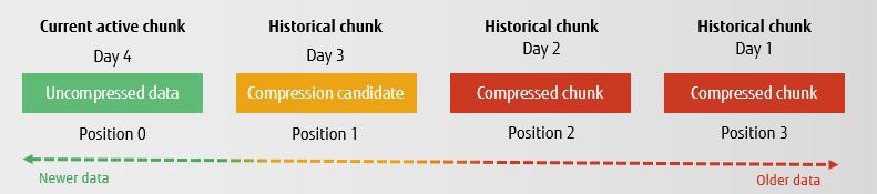 TimescaleDB chunk compression