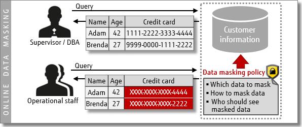 Diagram - Online data masking