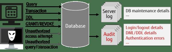 img-dgm-dedicated-audit-log-02
