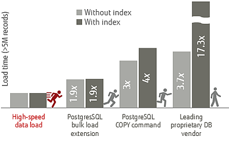 How to import loads of data efficiently in PostgreSQL