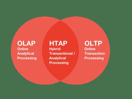 HTAP Diagram