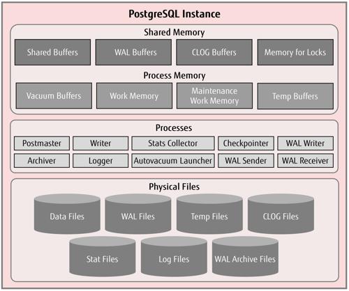 Shared Memory in PostgreSQL