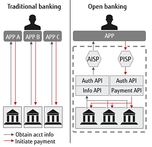 How Open Banking differs from traditional banking