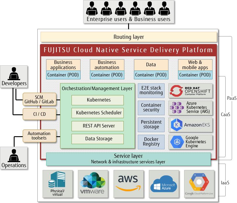Diagram Fujitsu Cloud Native Service Delivery Platform