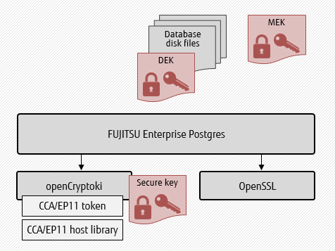 Diagram showing usage of openCryptoki and OpenSSL